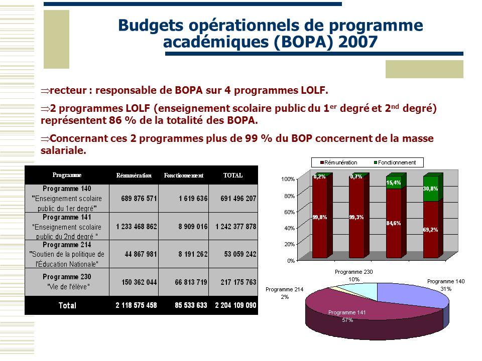 Budgets opérationnels de programme académiques (BOPA) 2007 recteur : responsable de BOPA sur 4 programmes LOLF. 2 programmes LOLF (enseignement scolai