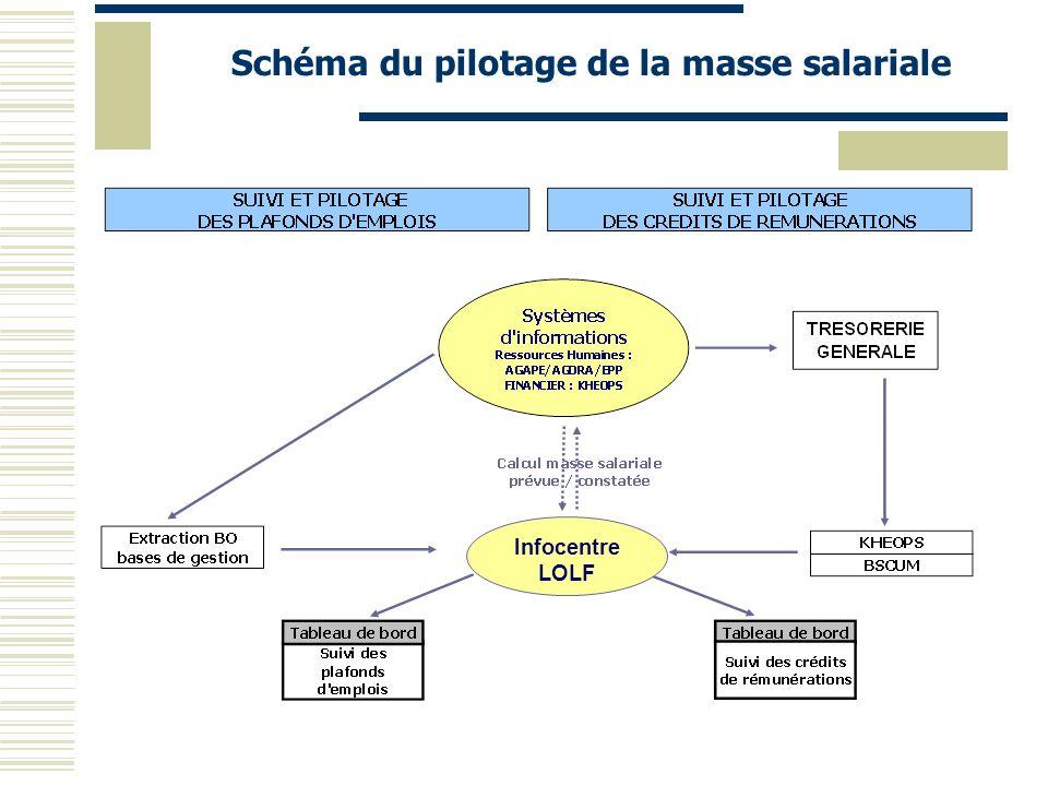 Exemple : Pilotage partagé P.