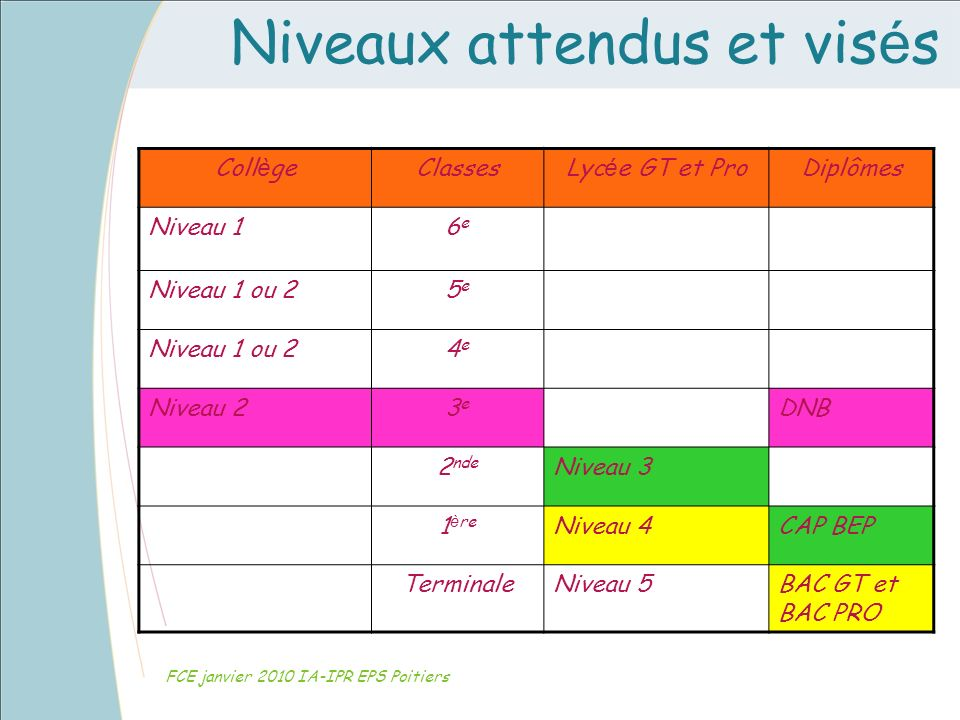 Niveaux attendus et vis é s FCE janvier 2010 IA-IPR EPS Poitiers Coll è geClassesLyc é e GT et ProDiplômes Niveau 16e6e Niveau 1 ou 25e5e 4e4e Niveau