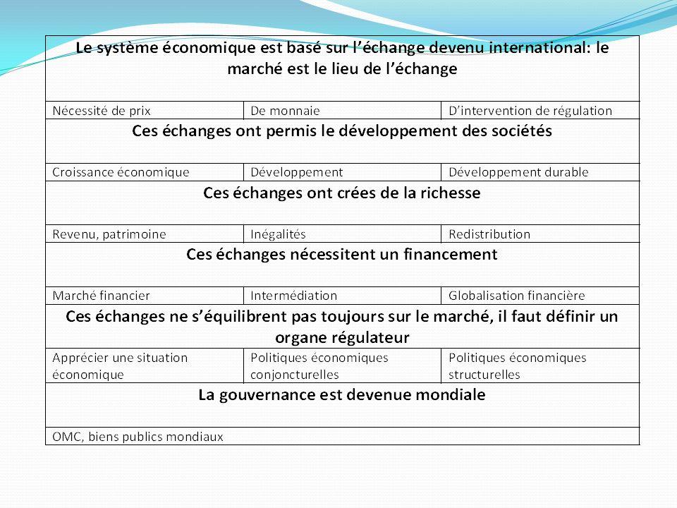 Présentation du Programme Thème 1: La coordination des décisions économiques par léchange: 20 h Thème 2: La création de richesses et la croissance économique : 20 h Thème 3: La répartition des richesses :20 h