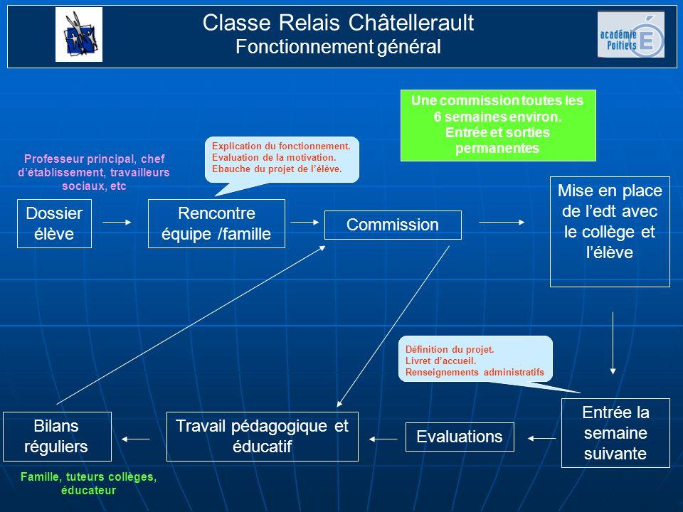 Classe Relais Châtellerault Fonctionnement général Composition de la commission : Principal du collège G.