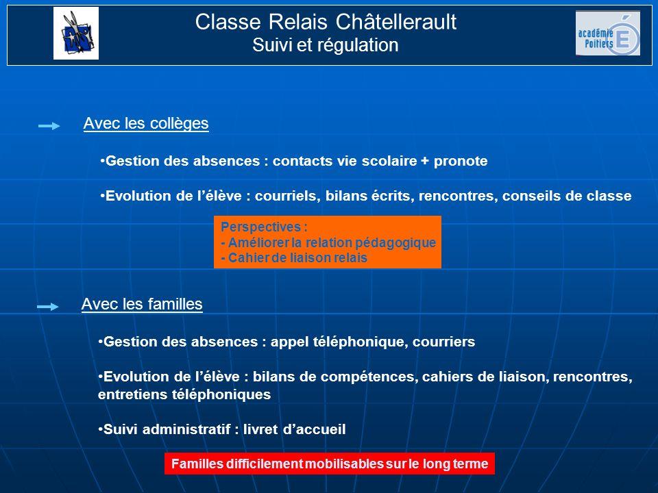 Classe Relais Châtellerault Suivi et régulation Collège7Apprentissage1 EREA2 Lycée professionnel 3 CNED1 MFR1 A définir 2 Total17 Situations de 2009-2010 (19 élèves accueillis) Tous les élèves étaient en voie de scolarisation officielles au 1 er septembre 2010 4 élèves scolarisés dont 3 sont revenus à relais pour effectuer une autre période.
