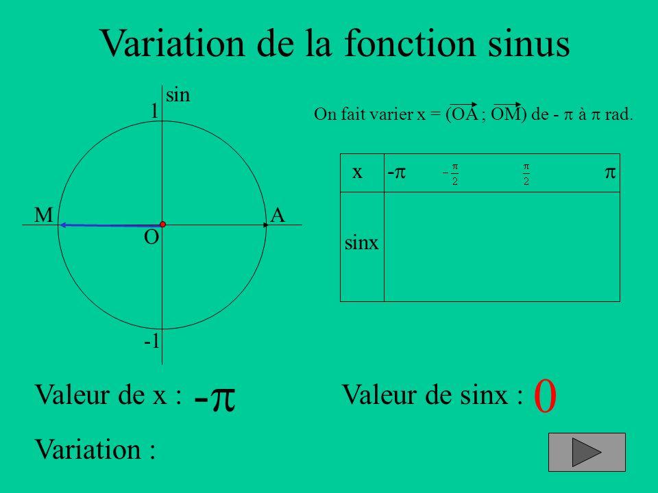 Variation de la fonction sinus A sin O 1 x sinx - On fait varier x = (OA ; OM) de - à rad. Valeur de x :Valeur de sinx : Variation : M - 0