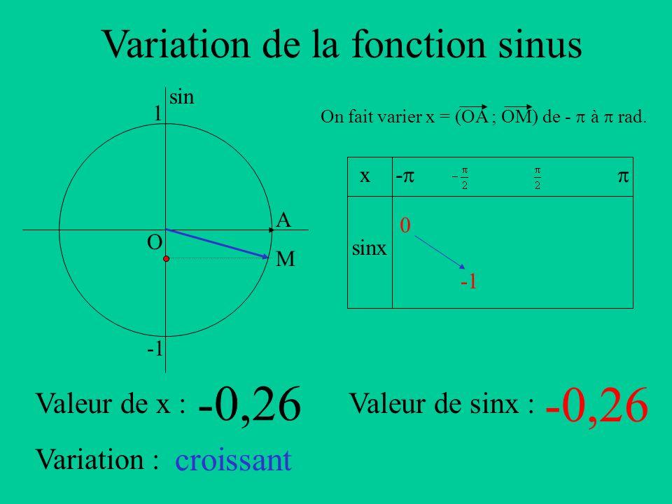 Variation de la fonction sinus A sin O 1 x sinx - On fait varier x = (OA ; OM) de - à rad. Valeur de x :Valeur de sinx : Variation : M -0,26 croissant
