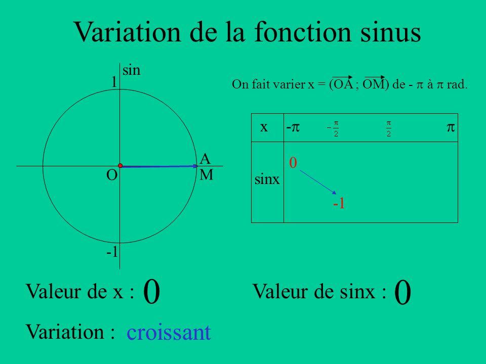 Variation de la fonction sinus A sin O 1 x sinx - On fait varier x = (OA ; OM) de - à rad. Valeur de x :Valeur de sinx : Variation : M 0 0 0 croissant