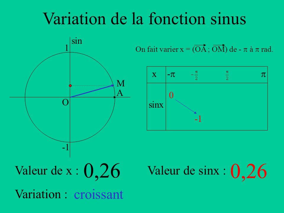 Variation de la fonction sinus A sin O 1 x sinx - On fait varier x = (OA ; OM) de - à rad. Valeur de x :Valeur de sinx : Variation : M 0,26 croissant