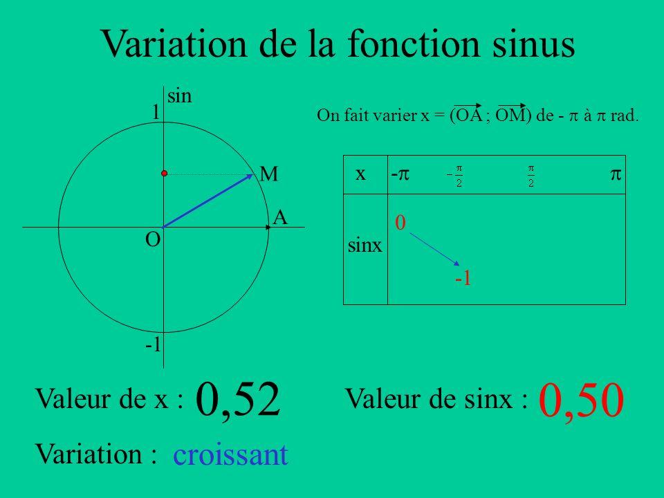 Variation de la fonction sinus A sin O 1 x sinx - On fait varier x = (OA ; OM) de - à rad. Valeur de x :Valeur de sinx : Variation : M 0,52 0,50 crois