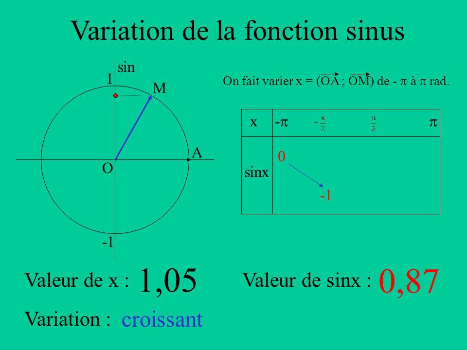 Variation de la fonction sinus A sin O 1 x sinx - On fait varier x = (OA ; OM) de - à rad. Valeur de x :Valeur de sinx : Variation : M 1,05 0,87 crois