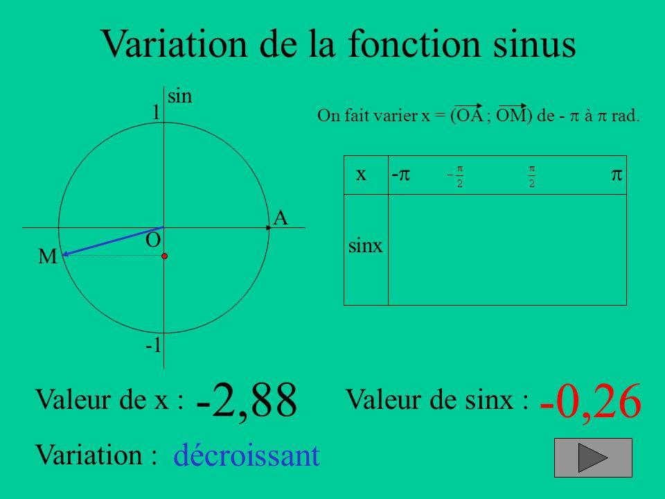 Variation de la fonction sinus A sin O 1 x sinx - On fait varier x = (OA ; OM) de - à rad. Valeur de x :Valeur de sinx : Variation : M -2,88 -0,26 déc