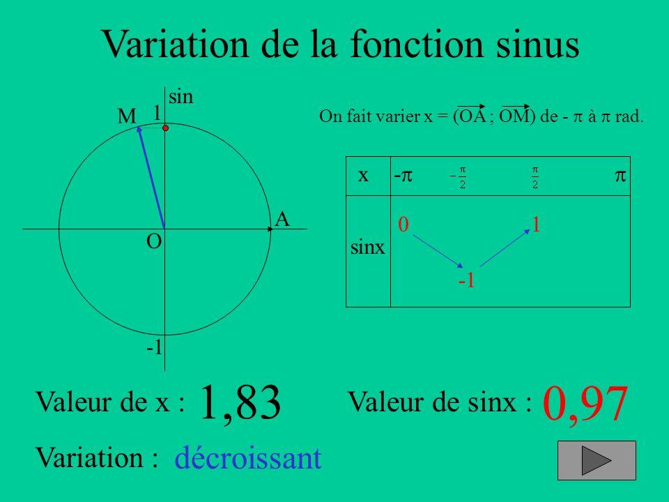 Variation de la fonction sinus A sin O 1 x sinx - On fait varier x = (OA ; OM) de - à rad. Valeur de x :Valeur de sinx : Variation : M 1,83 0,97 décro