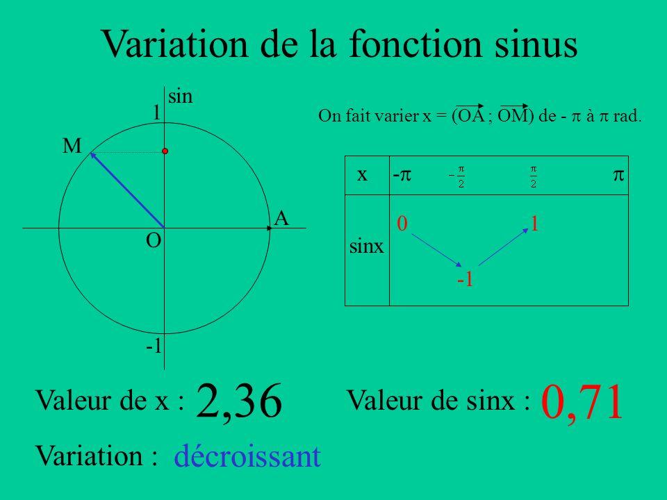 Variation de la fonction sinus A sin O 1 x sinx - On fait varier x = (OA ; OM) de - à rad. Valeur de x :Valeur de sinx : Variation : M 2,36 0,71 décro