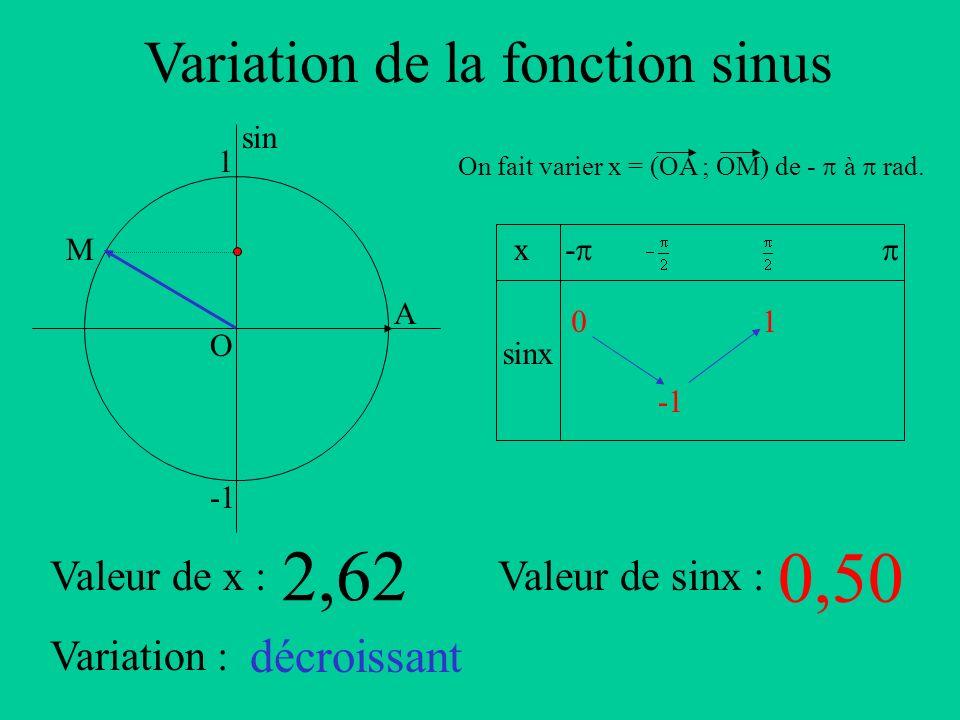 Variation de la fonction sinus A sin O 1 x sinx - On fait varier x = (OA ; OM) de - à rad. Valeur de x :Valeur de sinx : Variation : M 2,62 0,50 décro