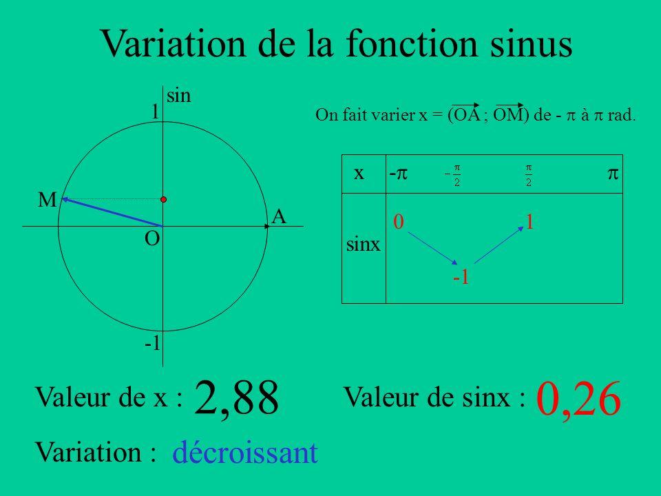 Variation de la fonction sinus A sin O 1 x sinx - On fait varier x = (OA ; OM) de - à rad. Valeur de x :Valeur de sinx : Variation : M 2,88 0,26 décro