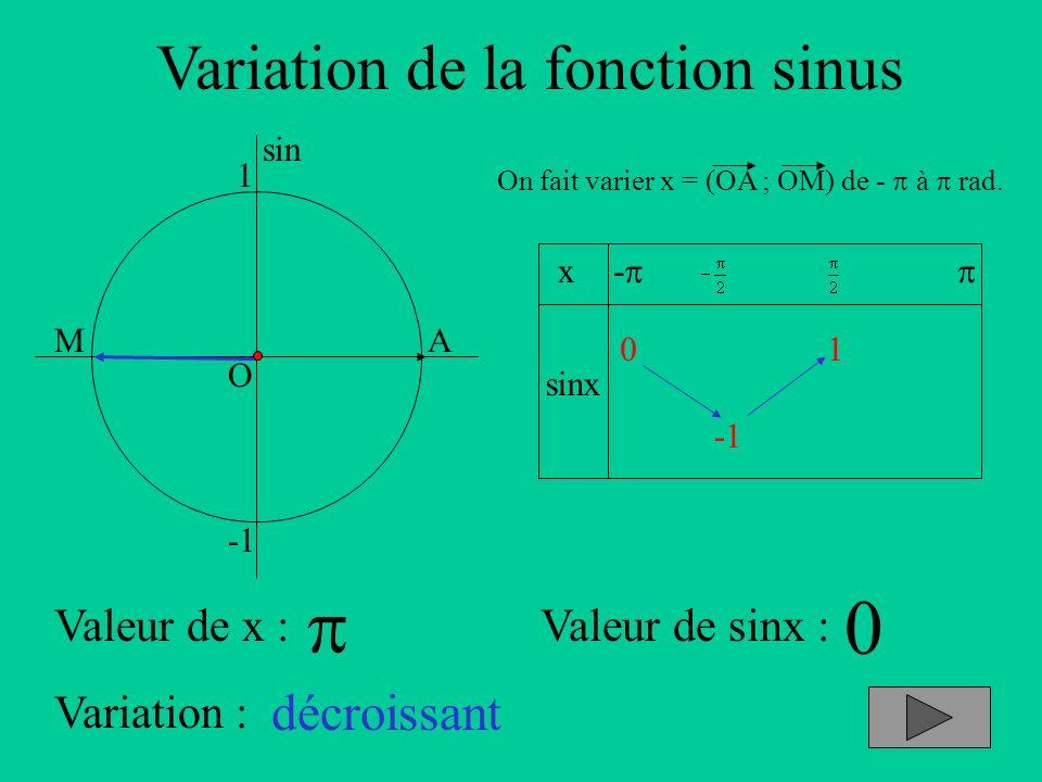 Variation de la fonction sinus A sin O 1 x sinx - On fait varier x = (OA ; OM) de - à rad. Valeur de x :Valeur de sinx : Variation : M 0 décroissant 0
