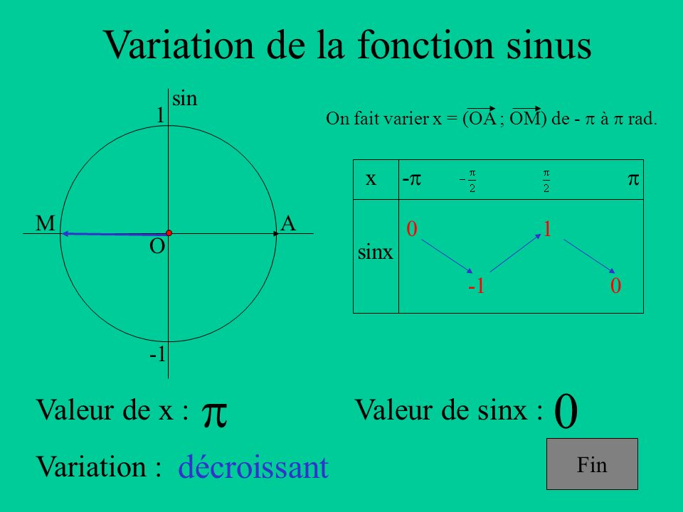 Variation de la fonction sinus A sin O 1 x sinx - On fait varier x = (OA ; OM) de - à rad.