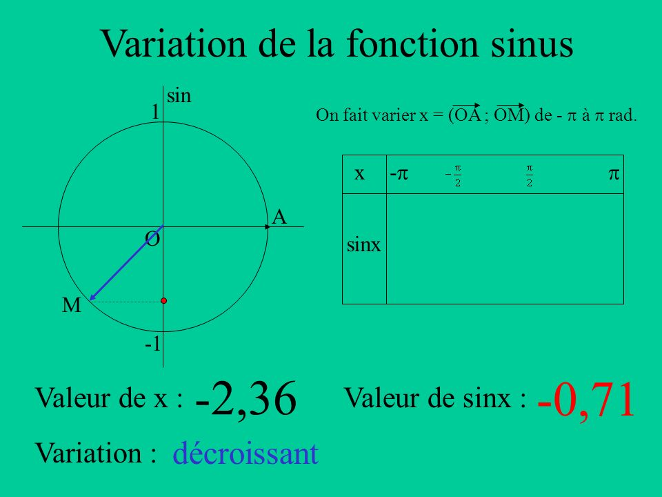 Variation de la fonction sinus A sin O 1 x sinx - On fait varier x = (OA ; OM) de - à rad. Valeur de x :Valeur de sinx : Variation : M -2,36 -0,71 déc