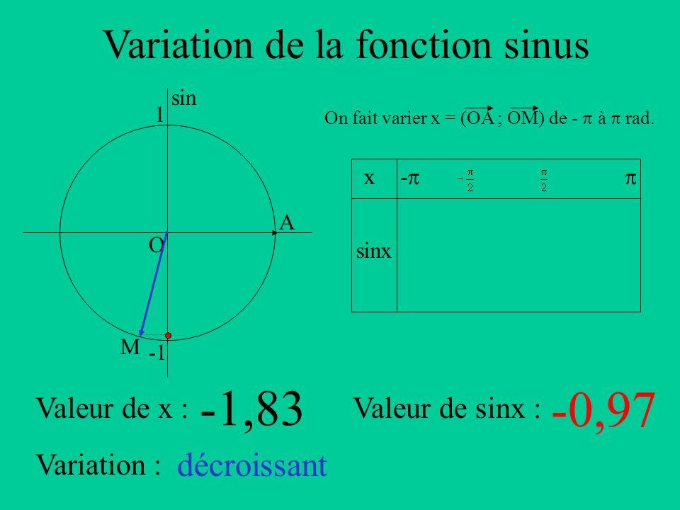 Variation de la fonction sinus A sin O 1 x sinx - On fait varier x = (OA ; OM) de - à rad. Valeur de x :Valeur de sinx : Variation : M -1,83 -0,97 déc