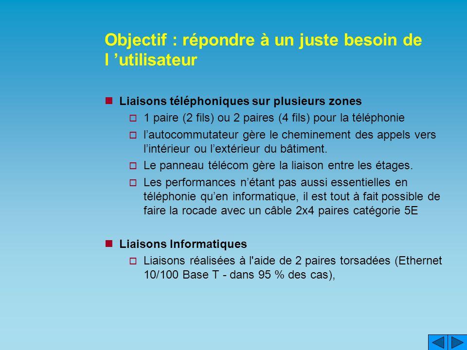 Objectif : répondre à un juste besoin de l utilisateur Liaisons téléphoniques sur plusieurs zones 1 paire (2 fils) ou 2 paires (4 fils) pour la téléphonie lautocommutateur gère le cheminement des appels vers lintérieur ou lextérieur du bâtiment.