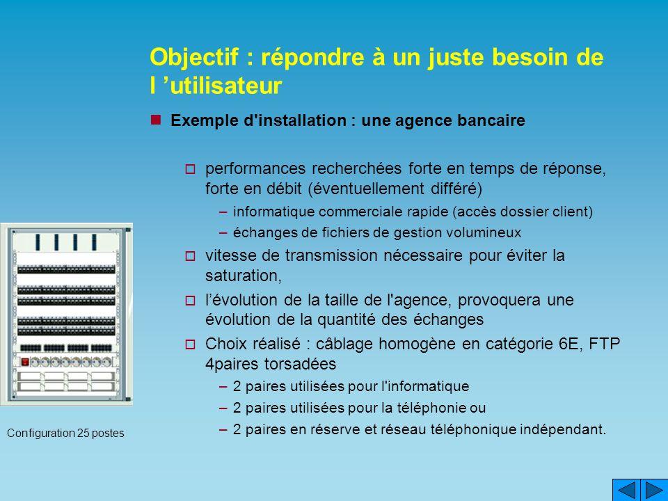 Objectif : répondre à un juste besoin de l utilisateur Exemple d'installation : une agence bancaire performances recherchées forte en temps de réponse