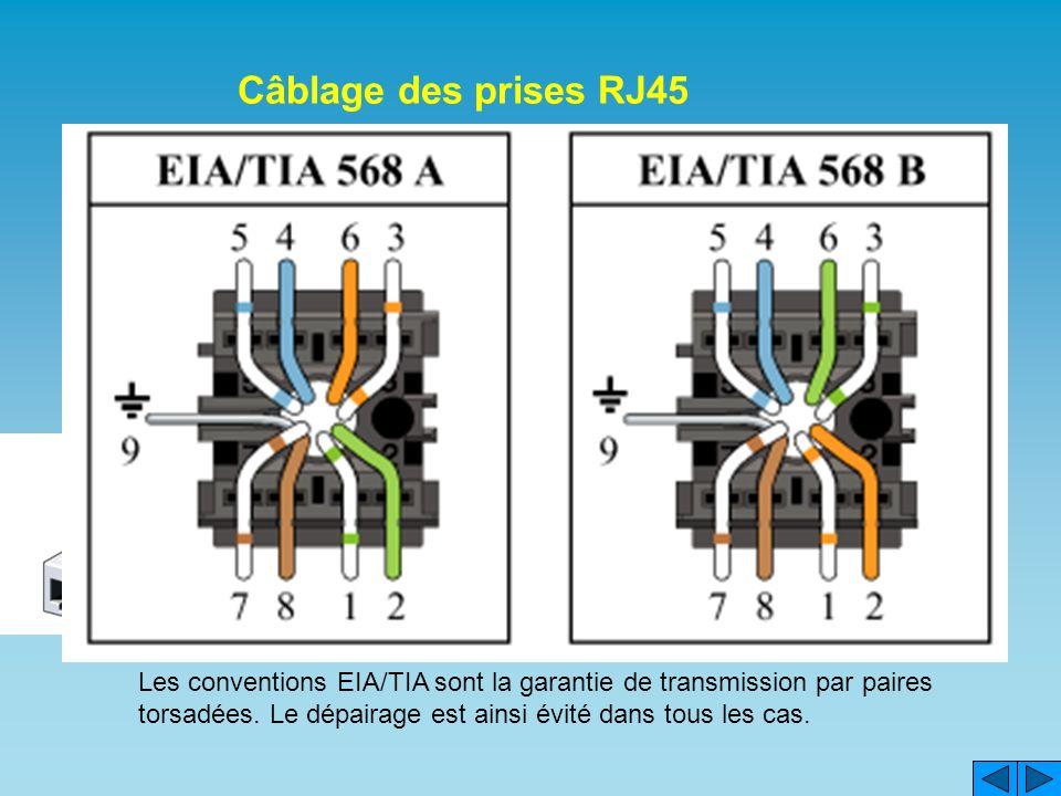 Câblage des prises RJ45 Lensemble du câble est dénudé sur 100 mm.