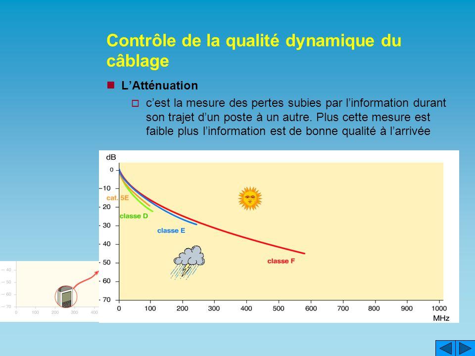 Contrôle de la qualité dynamique du câblage LAtténuation cest la mesure des pertes subies par linformation durant son trajet dun poste à un autre. Plu