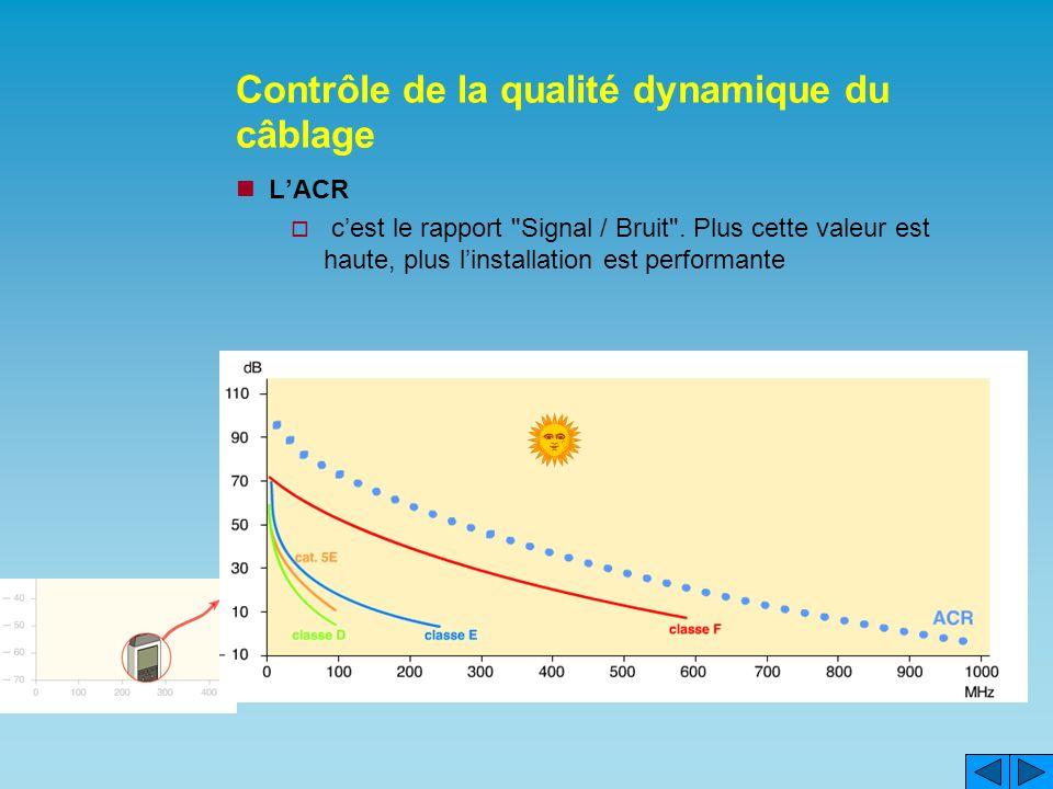 Contrôle de la qualité dynamique du câblage LACR cest le rapport Signal / Bruit .