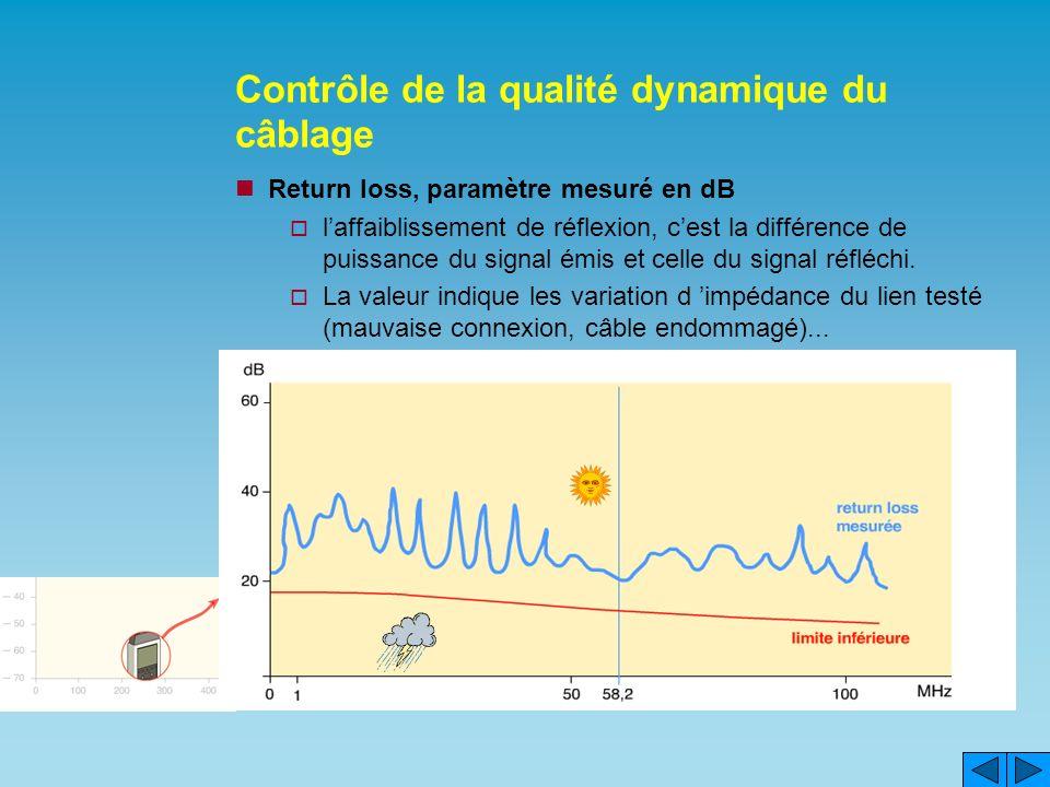 Contrôle de la qualité dynamique du câblage Return loss, paramètre mesuré en dB laffaiblissement de réflexion, cest la différence de puissance du signal émis et celle du signal réfléchi.