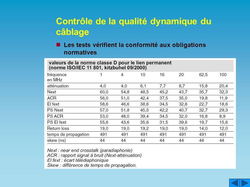 Contrôle de la qualité dynamique du câblage Les tests vérifient la conformité aux obligations normatives
