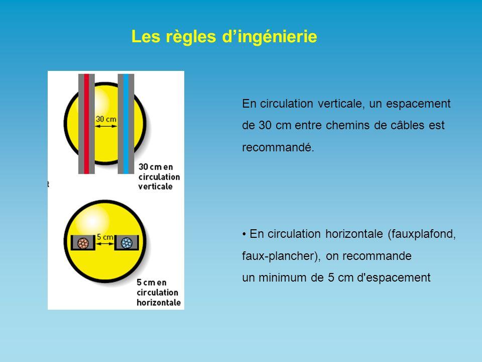 Les règles dingénierie En circulation verticale, un espacement de 30 cm entre chemins de câbles est recommandé. En circulation horizontale (fauxplafon