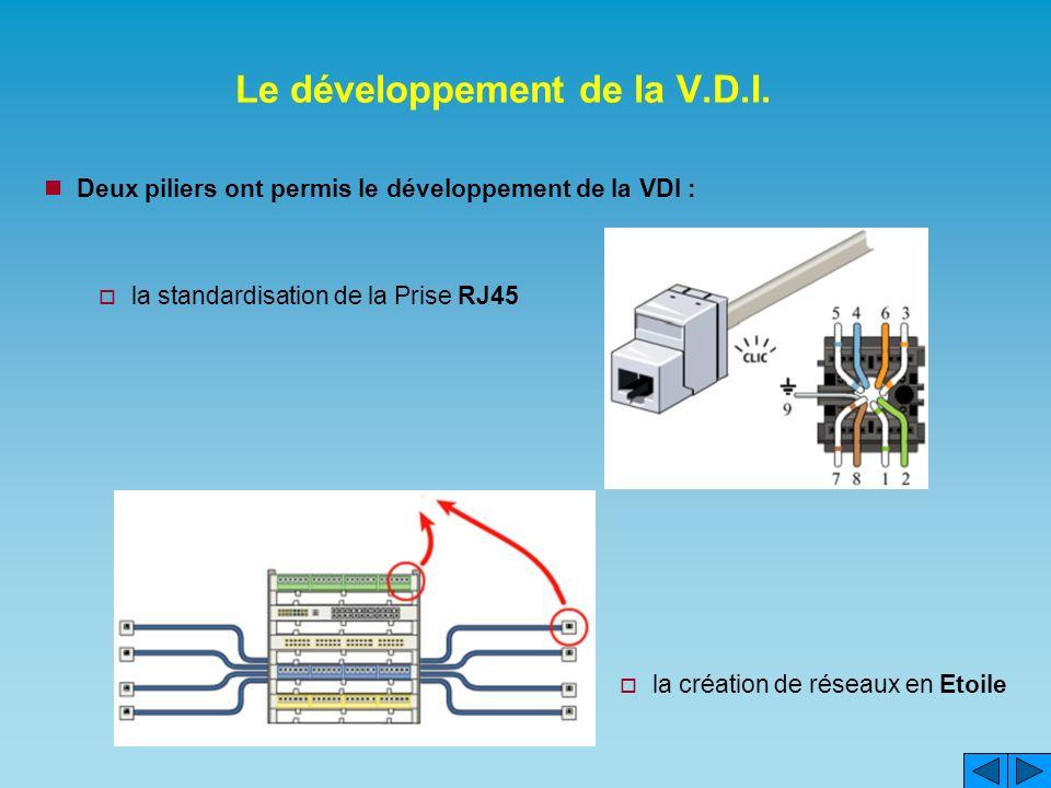 Le développement de la V.D.I. Deux piliers ont permis le développement de la VDI : la standardisation de la Prise RJ45 la création de réseaux en Etoil