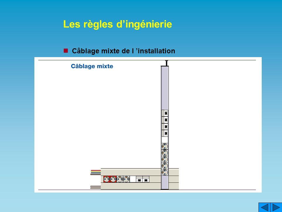 Les règles dingénierie Câblage mixte de l installation
