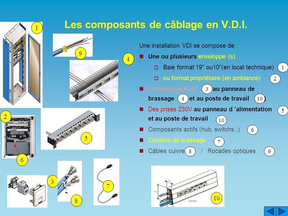 Les composants de câblage en V.D.I. 4 1 23 5 8 6 9 7 10 Une installation VDI se compose de : Une ou plusieurs enveloppe (s) Baie format 19