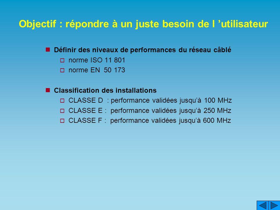 Objectif : répondre à un juste besoin de l utilisateur Définir des niveaux de performances du réseau câblé norme ISO 11 801 norme EN 50 173 Classification des installations CLASSE D : performance validées jusquà 100 MHz CLASSE E : performance validées jusquà 250 MHz CLASSE F : performance validées jusquà 600 MHz