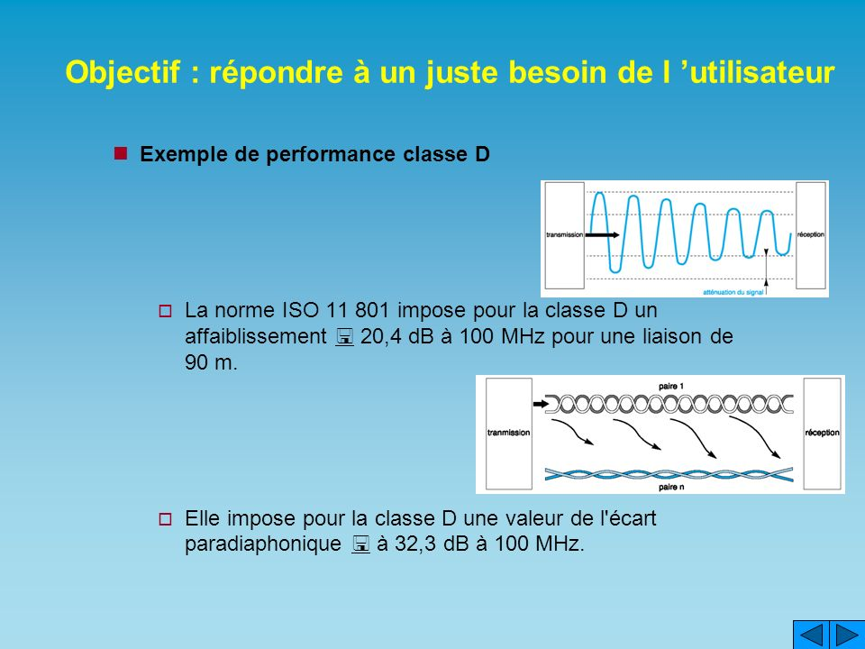 Objectif : répondre à un juste besoin de l utilisateur Exemple de performance classe D La norme ISO 11 801 impose pour la classe D un affaiblissement 20,4 dB à 100 MHz pour une liaison de 90 m.