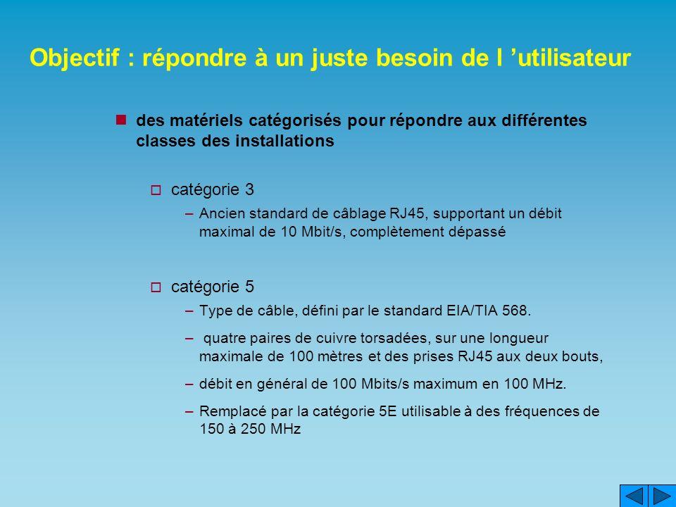 Objectif : répondre à un juste besoin de l utilisateur des matériels catégorisés pour répondre aux différentes classes des installations catégorie 3 –Ancien standard de câblage RJ45, supportant un débit maximal de 10 Mbit/s, complètement dépassé catégorie 5 –Type de câble, défini par le standard EIA/TIA 568.