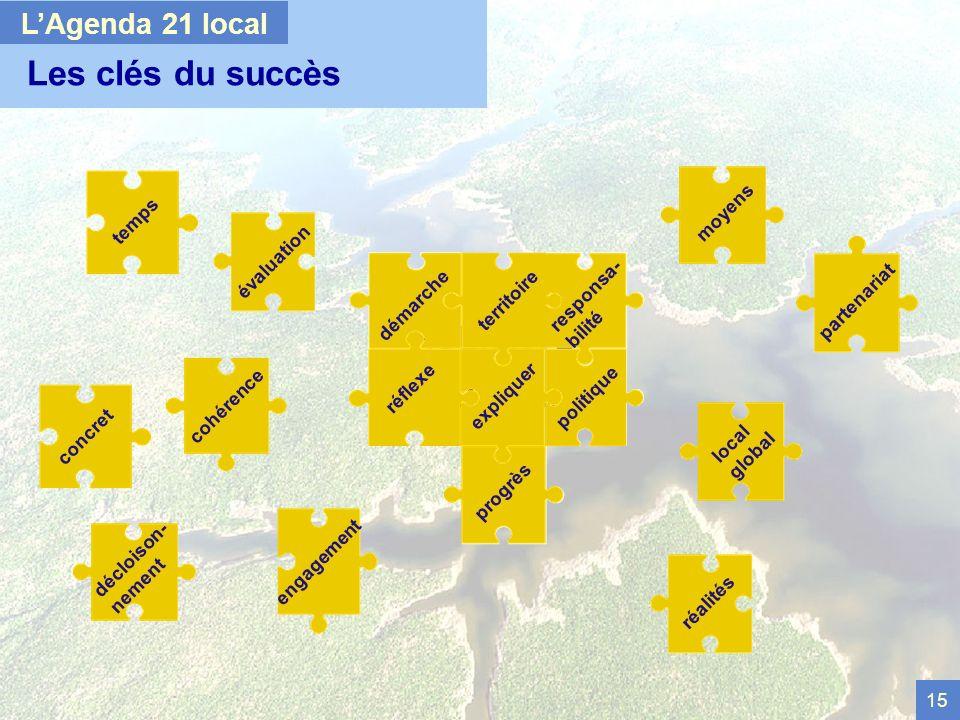 15 Les clés du succès LAgenda 21 local évaluation décloison- nement partenariat temps local global cohérence engagement AGENDA 21 LOCAL territoire réflexe politique expliquer démarche responsa- bilité progrès moyens réalités concret
