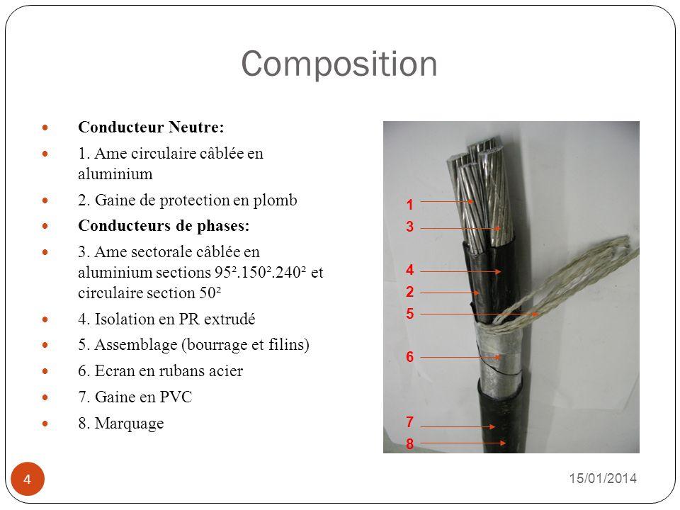 Rôle des composants 1.Ame circulaire en aluminium Conducteur de neutre 2.