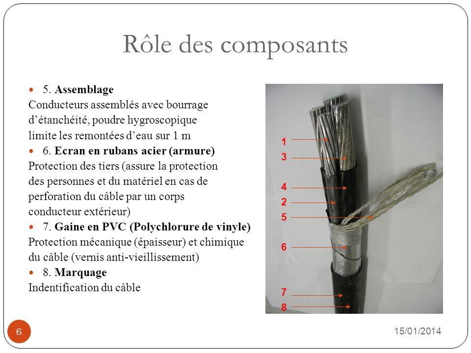 Mise en œuvre des câbles 15/01/2014 7 Trois modes de mise en œuvre: 1.