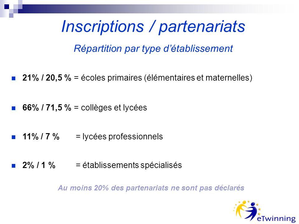 21% / 20,5 % = écoles primaires (élémentaires et maternelles) 66% / 71,5 % = collèges et lycées 11% / 7 % = lycées professionnels 2% / 1 % = établissements spécialisés Inscriptions / partenariats Répartition par type détablissement Au moins 20% des partenariats ne sont pas déclarés
