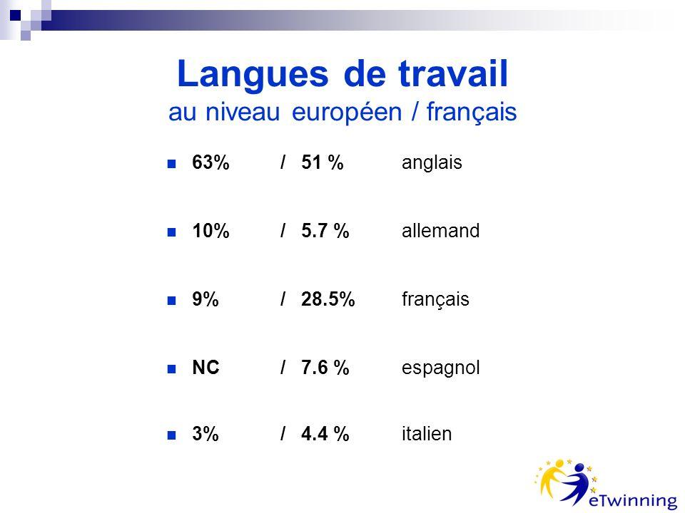 Langues de travail au niveau européen / français 63% / 51 % anglais 10%/ 5.7 % allemand 9% / 28.5% français NC / 7.6 % espagnol 3% / 4.4 % italien