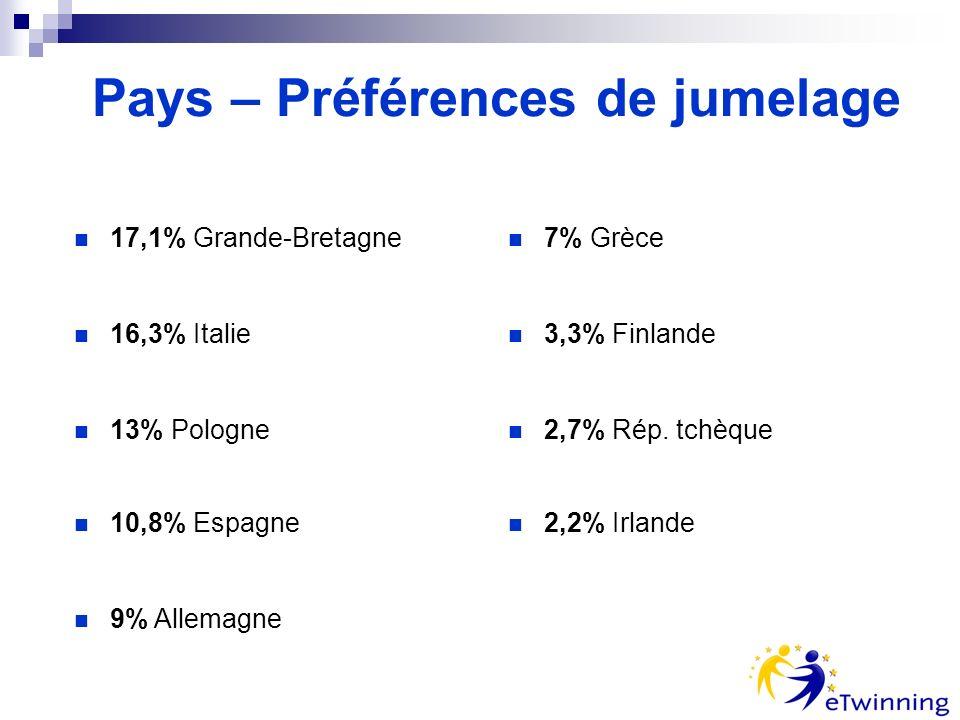 Pays – Préférences de jumelage 17,1% Grande-Bretagne 16,3% Italie 13% Pologne 10,8% Espagne 9% Allemagne 7% Grèce 3,3% Finlande 2,7% Rép.