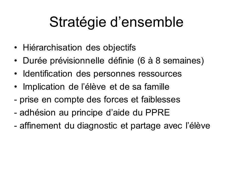Stratégie densemble Hiérarchisation des objectifs Durée prévisionnelle définie (6 à 8 semaines) Identification des personnes ressources Implication de