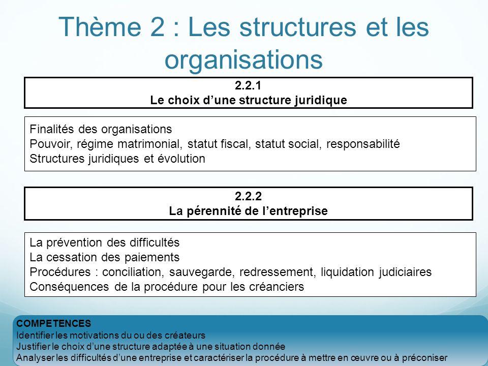 Thème 2 : Les structures et les organisations 2.2.1 Le choix dune structure juridique Finalités des organisations Pouvoir, régime matrimonial, statut