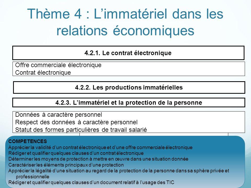 Thème 4 : Limmatériel dans les relations économiques Offre commerciale électronique Contrat électronique 4.2.2. Les productions immatérielles Droit da
