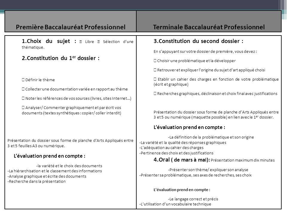 Première Baccalauréat Professionnel ( entre janvier et juin) Terminale Baccalauréat Professionnel (entre septembre et mars) 1.Choix du sujet : Libre S