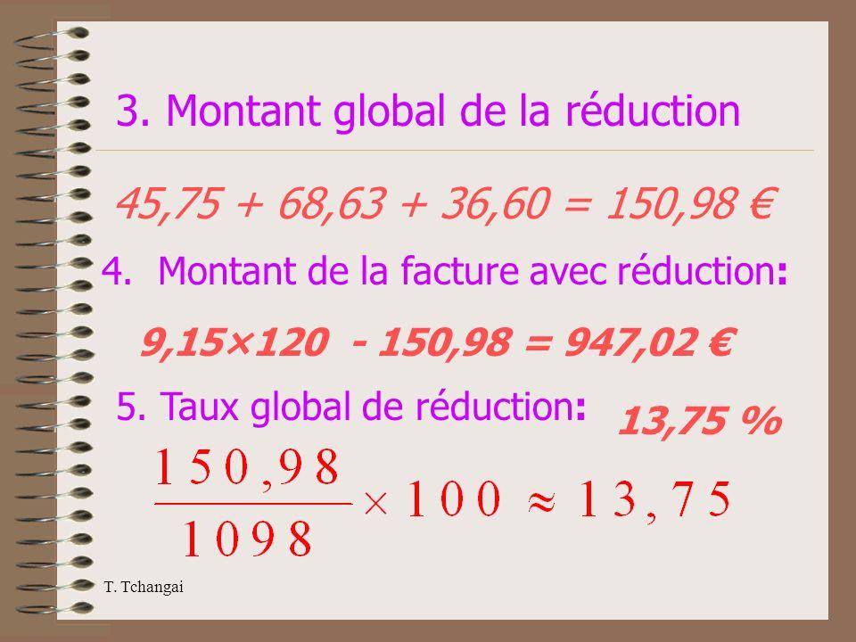 T. Tchangai 3. Montant global de la réduction 45,75 + 68,63 + 36,60 = 150,98 4. Montant de la facture avec réduction: 9,15×120 - 150,98 = 947,02 5. Ta
