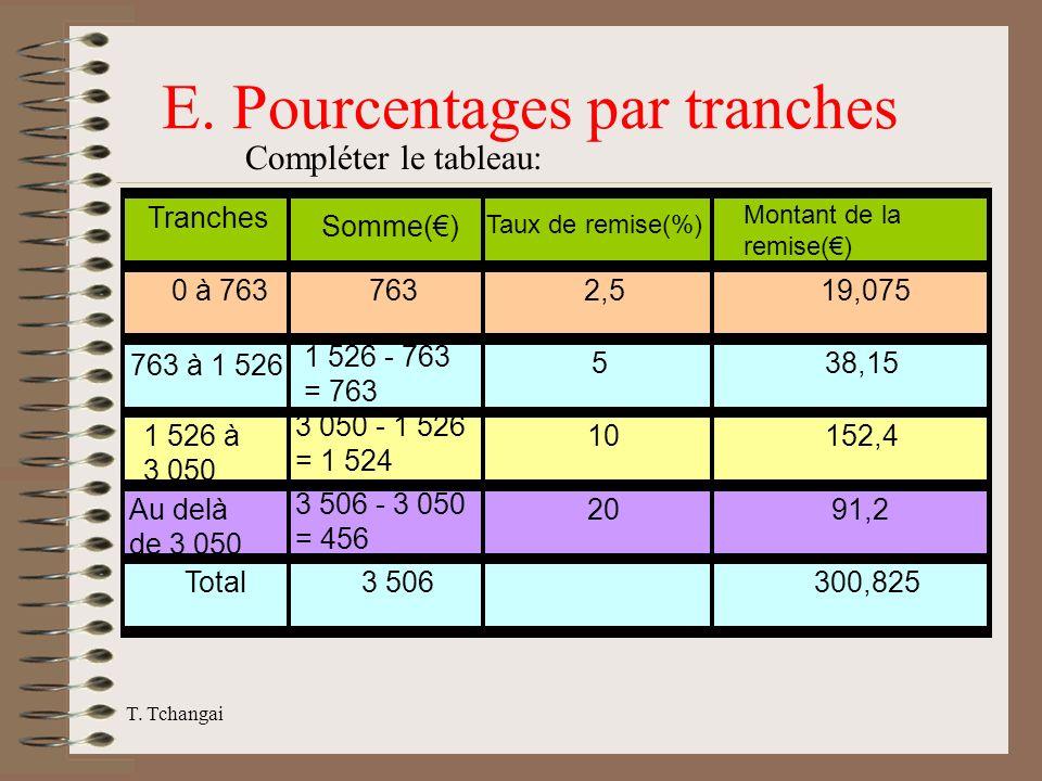 T. Tchangai Tranches Somme() Taux de remise(%) Montant de la remise() 0 à 7637632,519,075 763 à 1 526 1 526 - 763 = 763 538,15 1 526 à 3 050 3 050 - 1