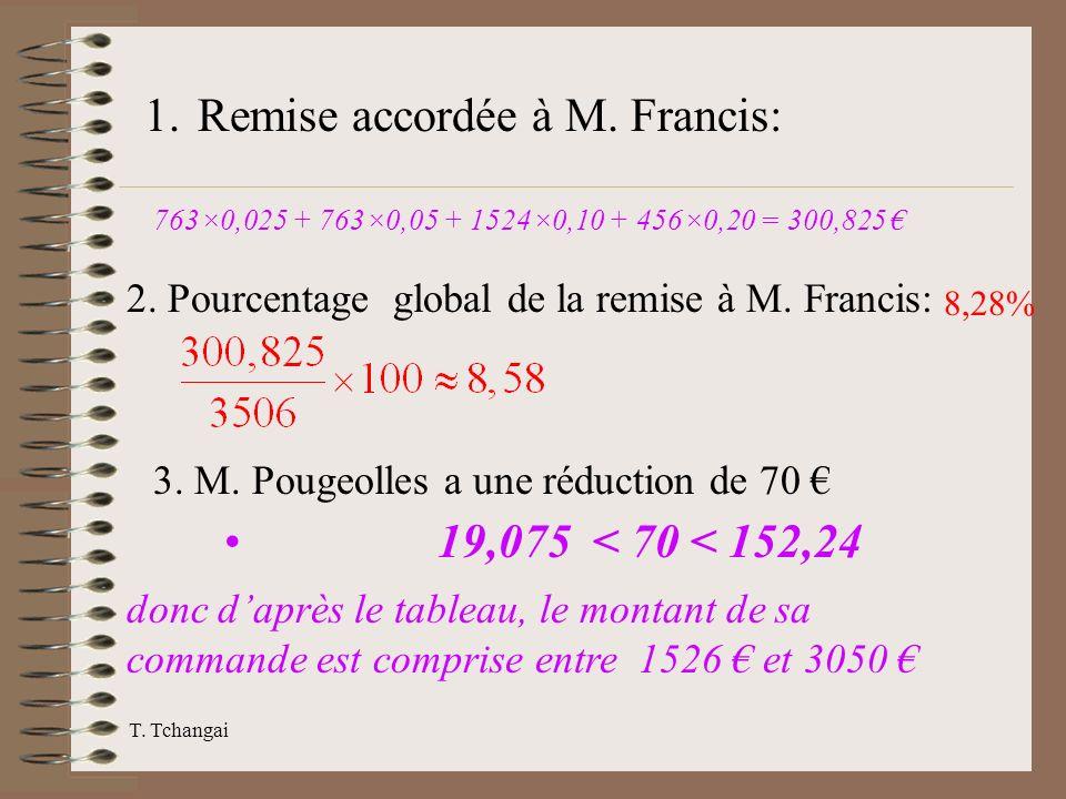 T. Tchangai 1.Remise accordée à M. Francis: 763×0,025 + 763×0,05 + 1524×0,10 + 456×0,20 = 300,825 2. Pourcentage global de la remise à M. Francis: 8,2
