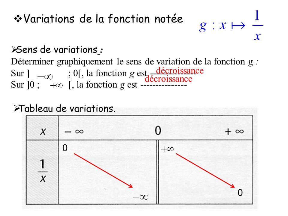 Variations de la fonction notée Sens de variations : Déterminer graphiquement le sens de variation de la fonction g : Sur ] ; 0[, la fonction g est --