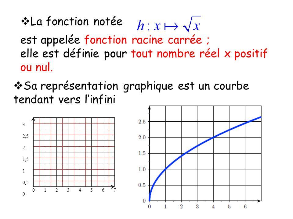 La fonction notée est appelée fonction racine carrée ; elle est définie pour tout nombre réel x positif ou nul. Sa représentation graphique est un cou